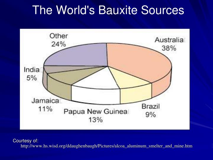 The World's Bauxite Sources