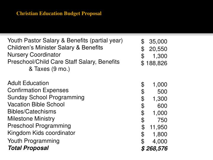 Christian Education Budget Proposal