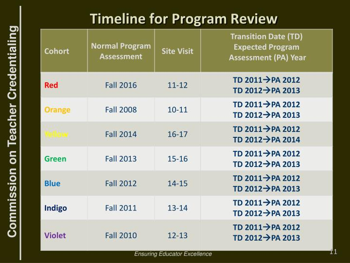 Timeline for Program Review