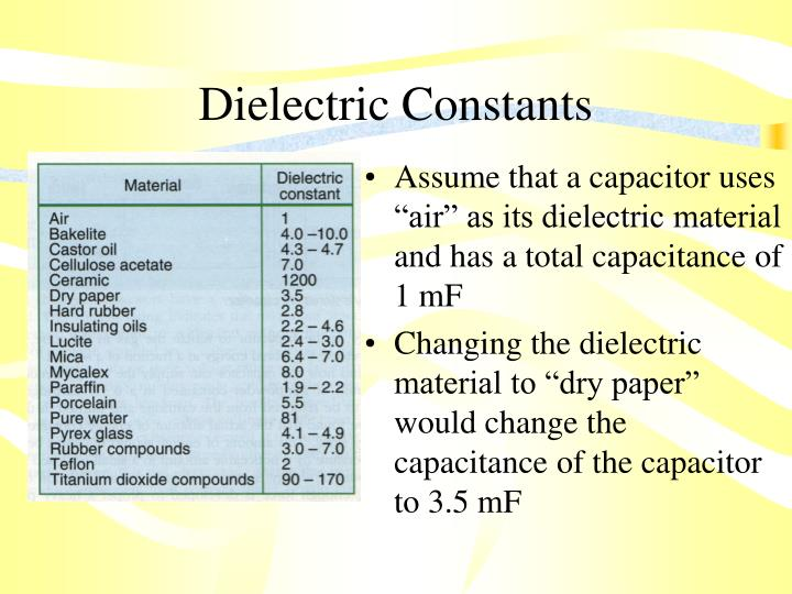 Dielectric Constants
