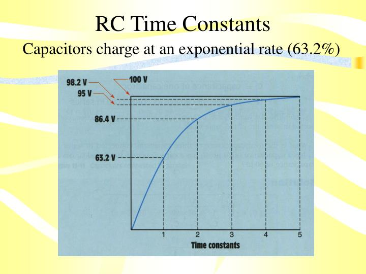 RC Time Constants