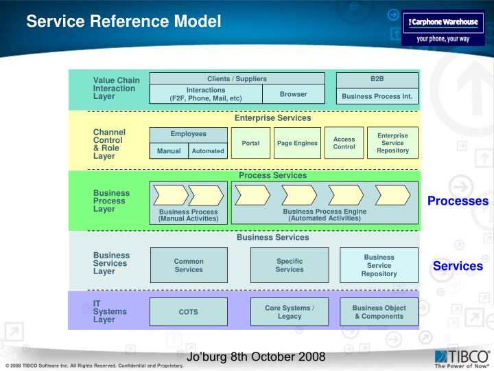Service Reference Model