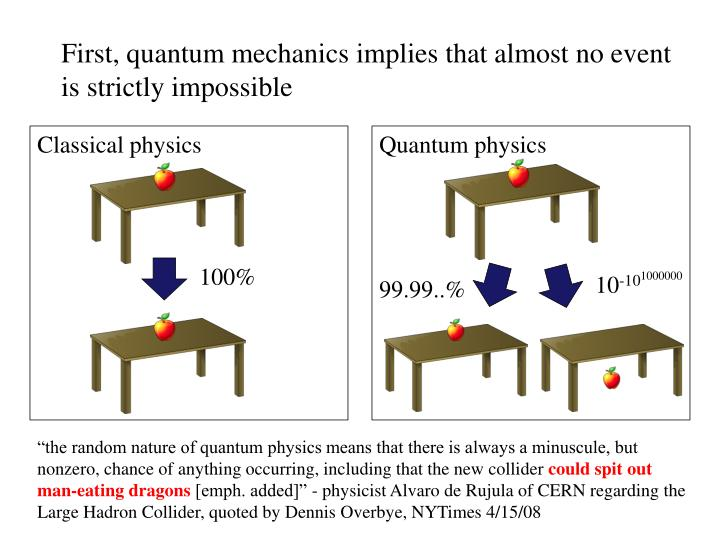 First, quantum mechanics implies that almost no event is strictly impossible