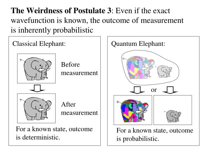 The Weirdness of Postulate 3