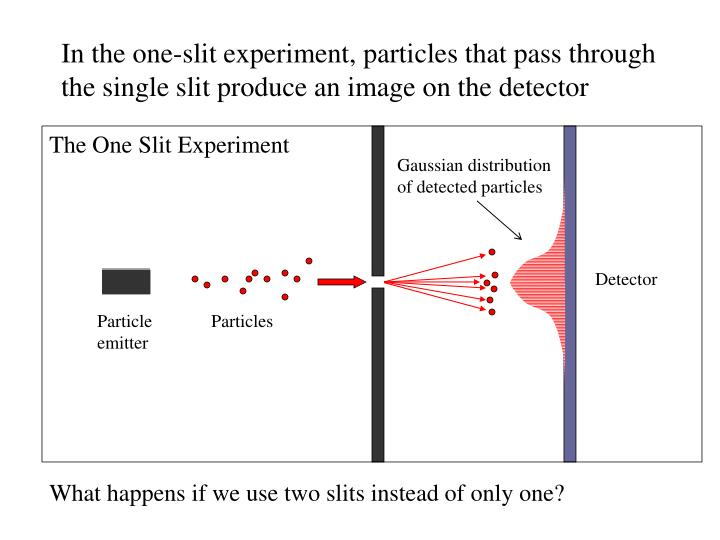 In the one-slit experiment, particles that pass through the single slit produce an image on the detector