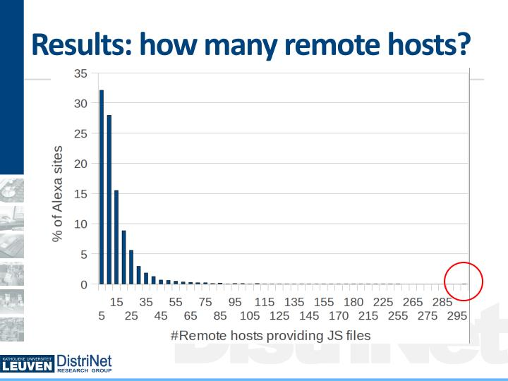 Results: how many remote hosts?