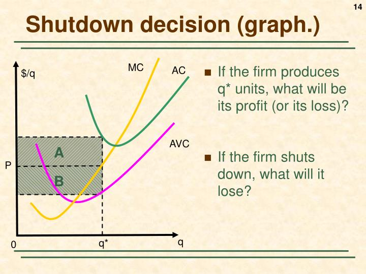Shutdown decision (graph.)