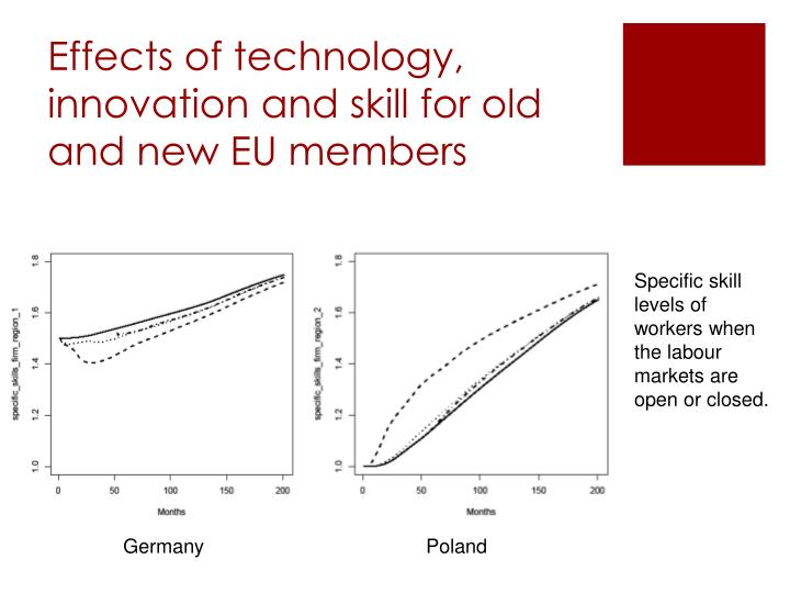 Effects of technology, innovation and skill for old and new EU members