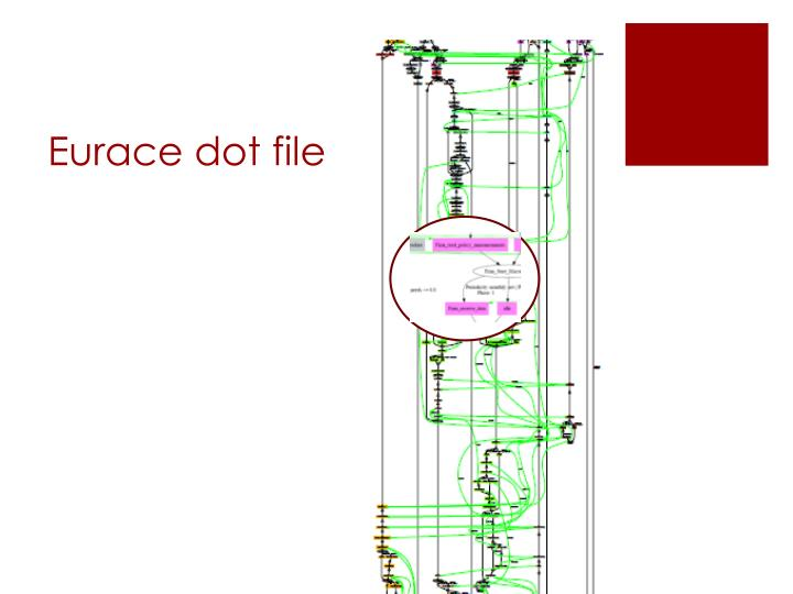 Eurace dot file