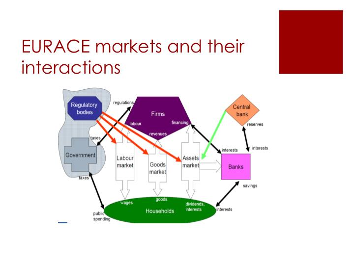 EURACE markets and their interactions
