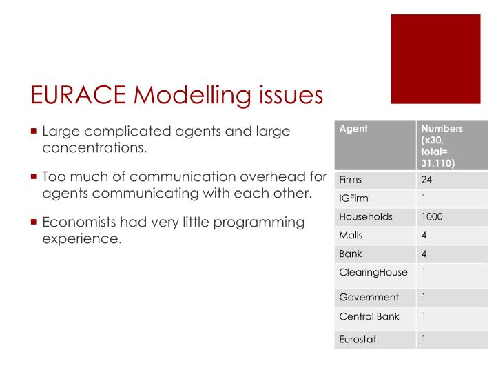 EURACE Modelling issues