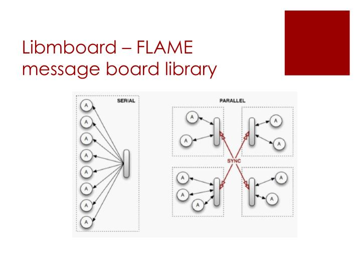 Libmboard – FLAME message board library