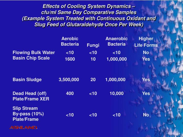 Effects of Cooling System Dynamics –
