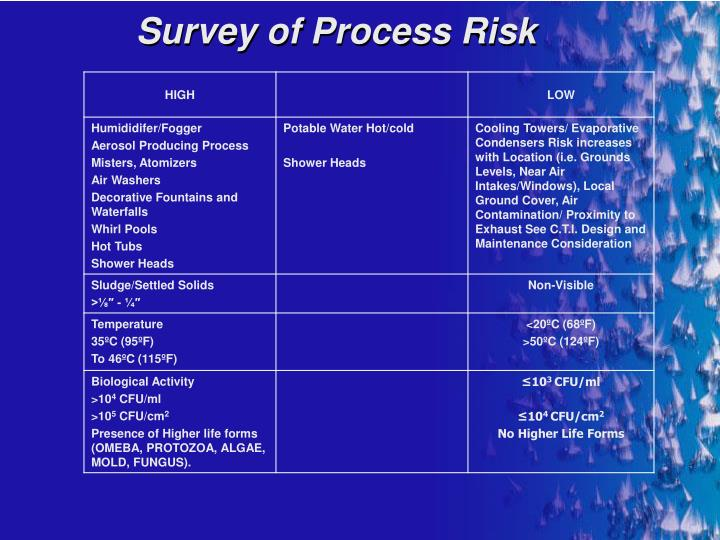 Survey of Process Risk