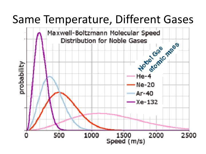 Same Temperature, Different Gases