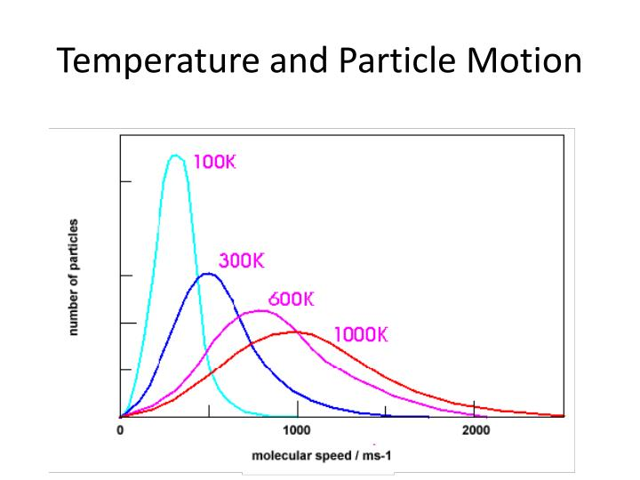 Temperature and Particle Motion