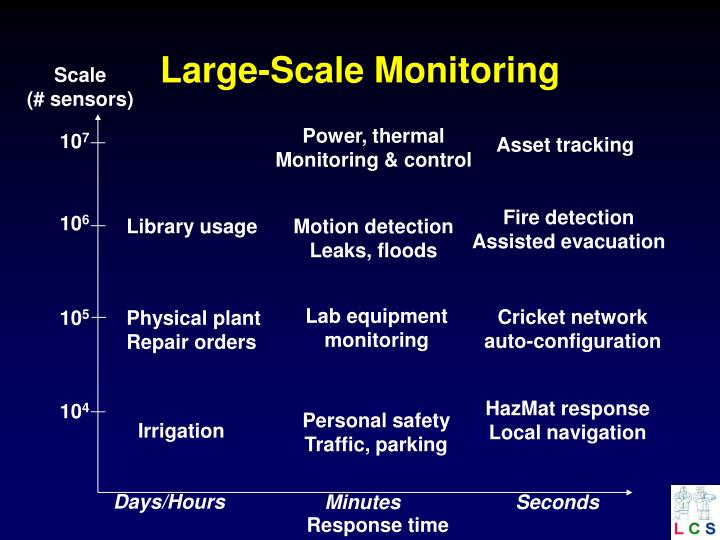 Large-Scale Monitoring