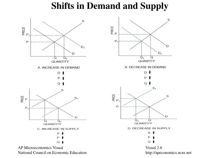 essay question on demand and supply