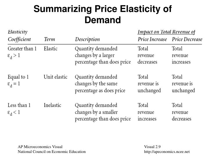 supply and demand and price elasticity essay Case study assignment help on impact of price & quantity of coffee in market and   thus, decrease in price of coffee will cause a decline in the quantity supplied   apart from this, elasticity of demand for durable goods is more than that of.