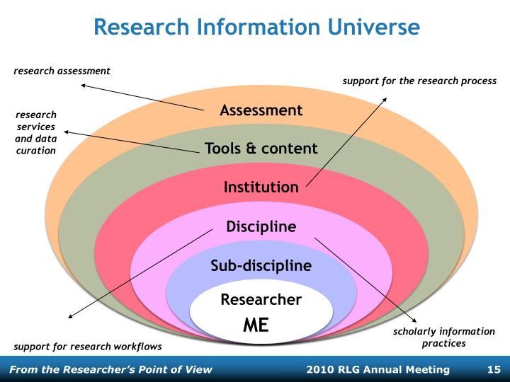 Research Information Universe