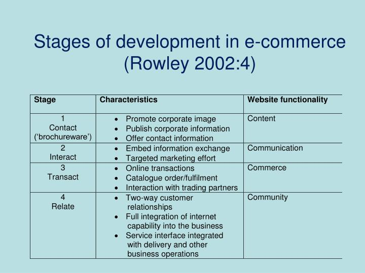 Stages of development in e-commerce (Rowley 2002:4)