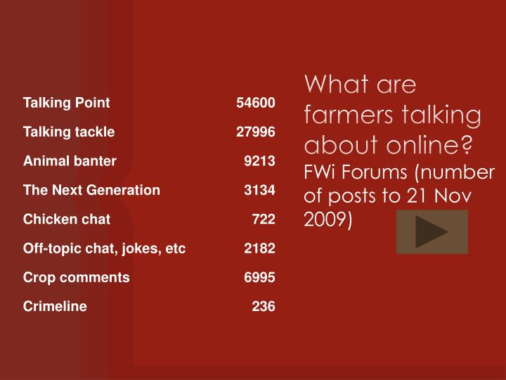 What are farmers talking about online?