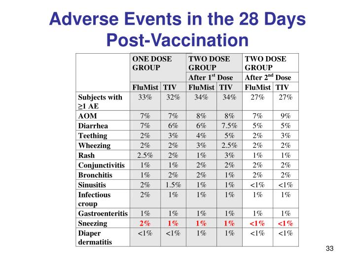 Adverse Events in the 28 Days