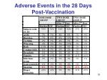 adverse events in the 28 days post vaccination