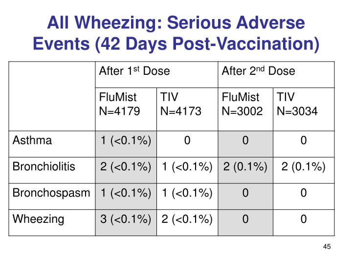 All Wheezing: Serious Adverse Events (42 Days Post-Vaccination)
