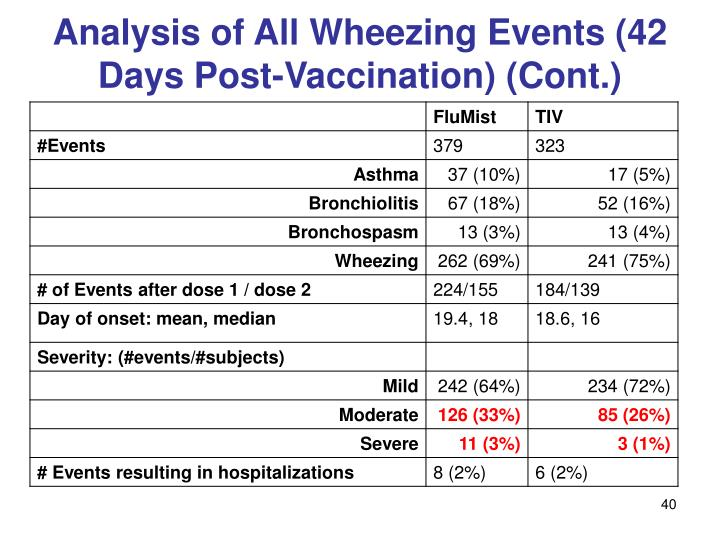 Analysis of All Wheezing Events (42 Days Post-Vaccination) (Cont.)