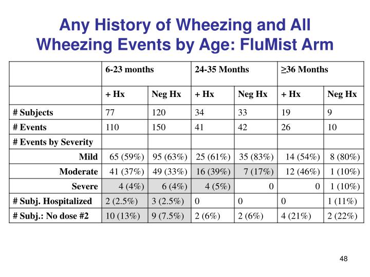 Any History of Wheezing and All Wheezing Events by Age: FluMist Arm