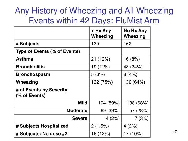 Any History of Wheezing and All Wheezing Events within 42 Days: FluMist Arm