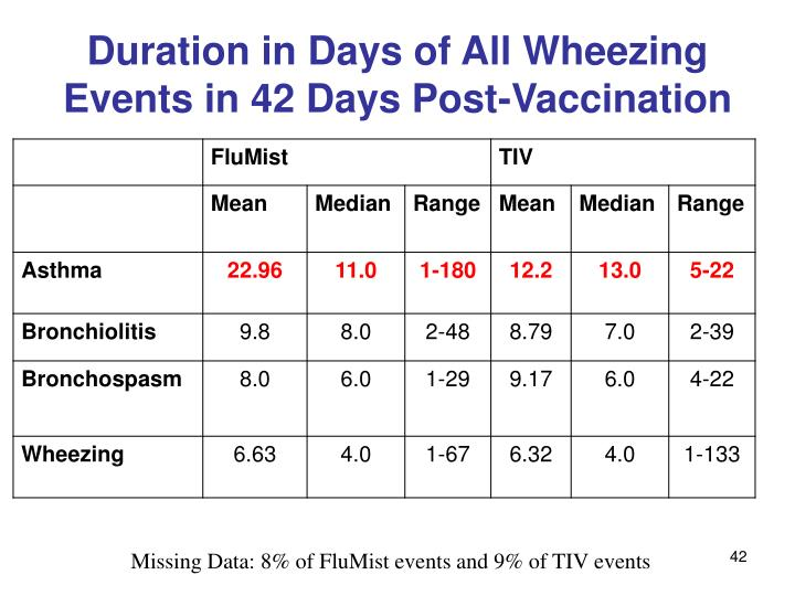 Duration in Days of All Wheezing Events in 42 Days Post-Vaccination
