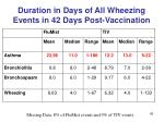 duration in days of all wheezing events in 42 days post vaccination