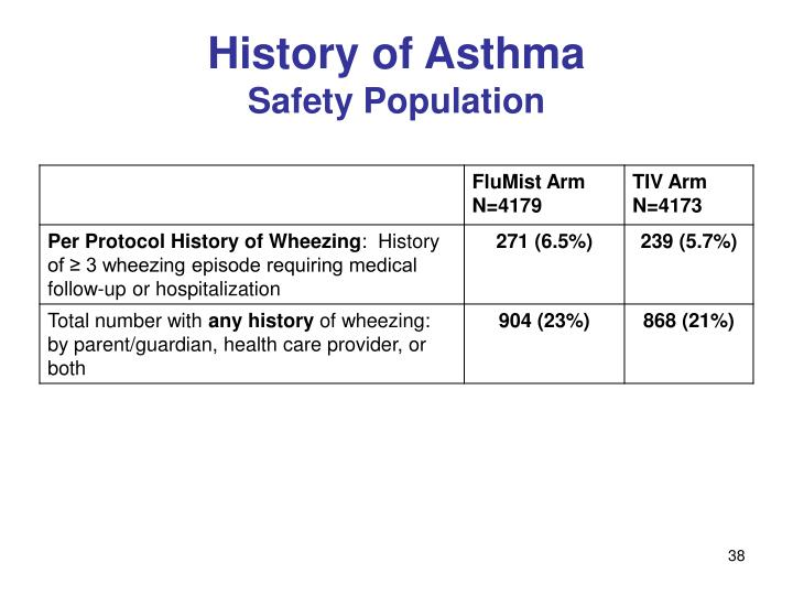 History of Asthma