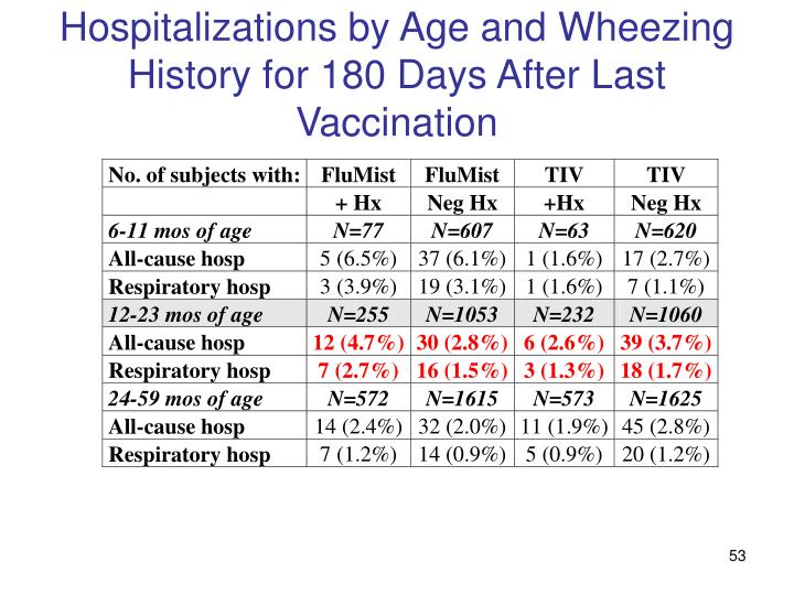 Hospitalizations by Age and Wheezing History for 180 Days After Last Vaccination
