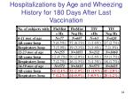 hospitalizations by age and wheezing history for 180 days after last vaccination2