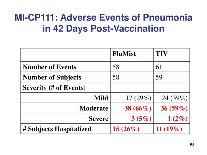 MI-CP111: Adverse Events of Pneumonia in 42 Days Post-Vaccination