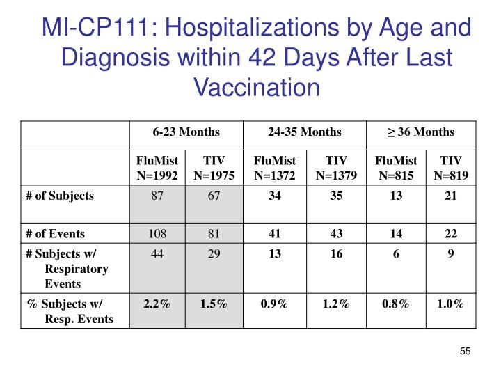 MI-CP111: Hospitalizations by Age and Diagnosis within 42 Days After Last Vaccination