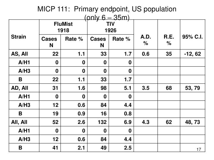 MICP 111:  Primary endpoint, US population