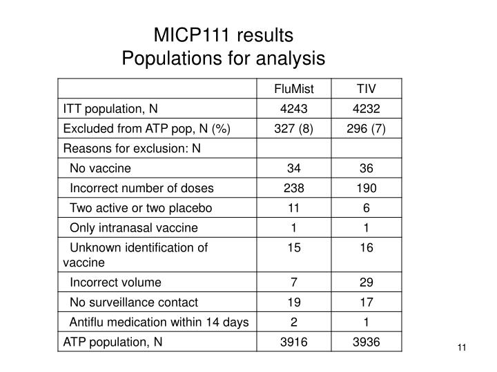 MICP111 results