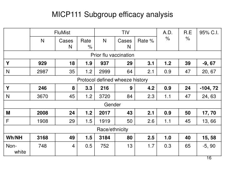 MICP111 Subgroup efficacy analysis