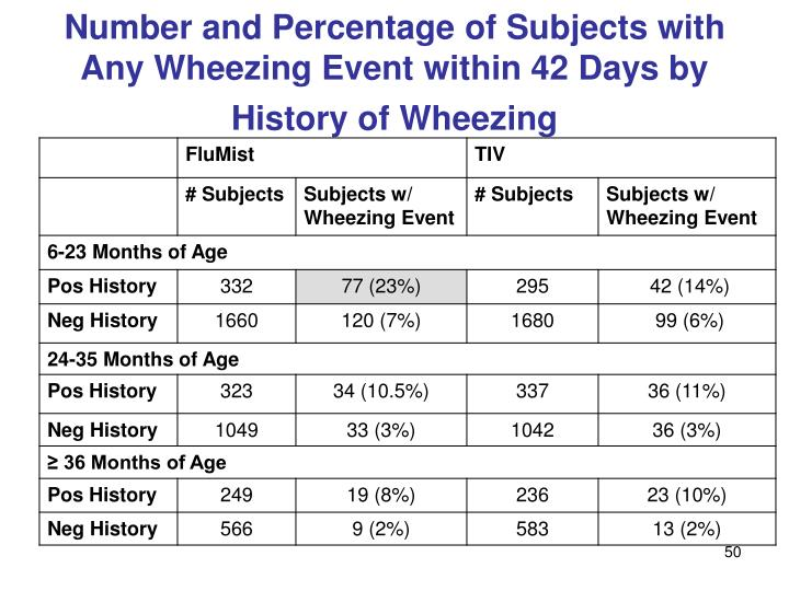 Number and Percentage of Subjects with Any Wheezing Event within 42 Days by History of Wheezing