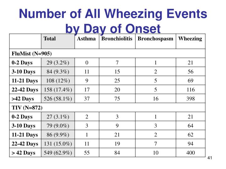 Number of All Wheezing Events by Day of Onset