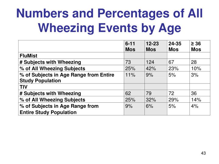 Numbers and Percentages of All Wheezing Events by Age