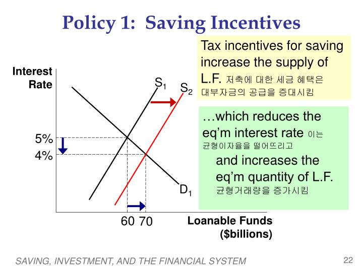 Policy 1:  Saving Incentives