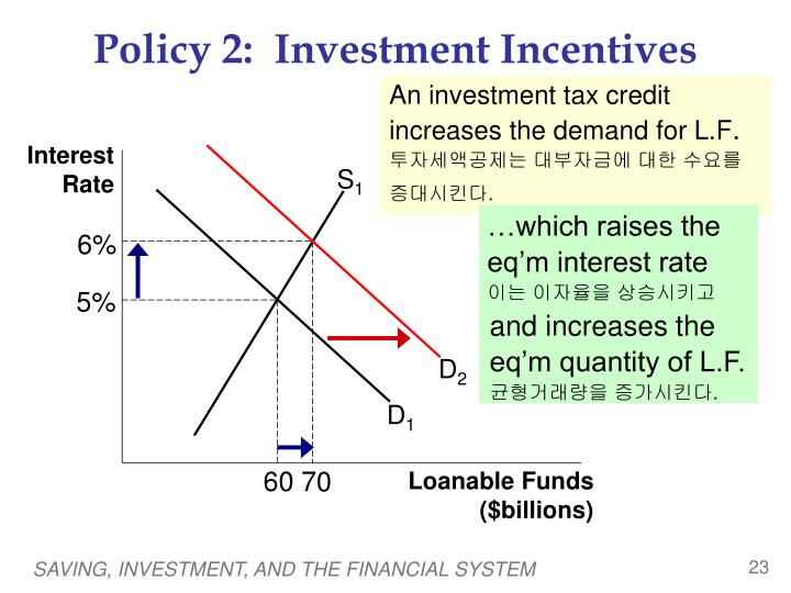 Policy 2:  Investment Incentives