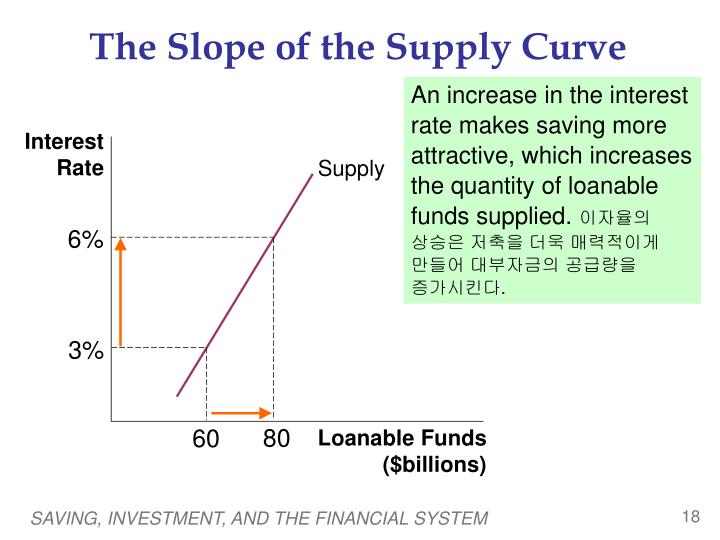 The Slope of the Supply Curve