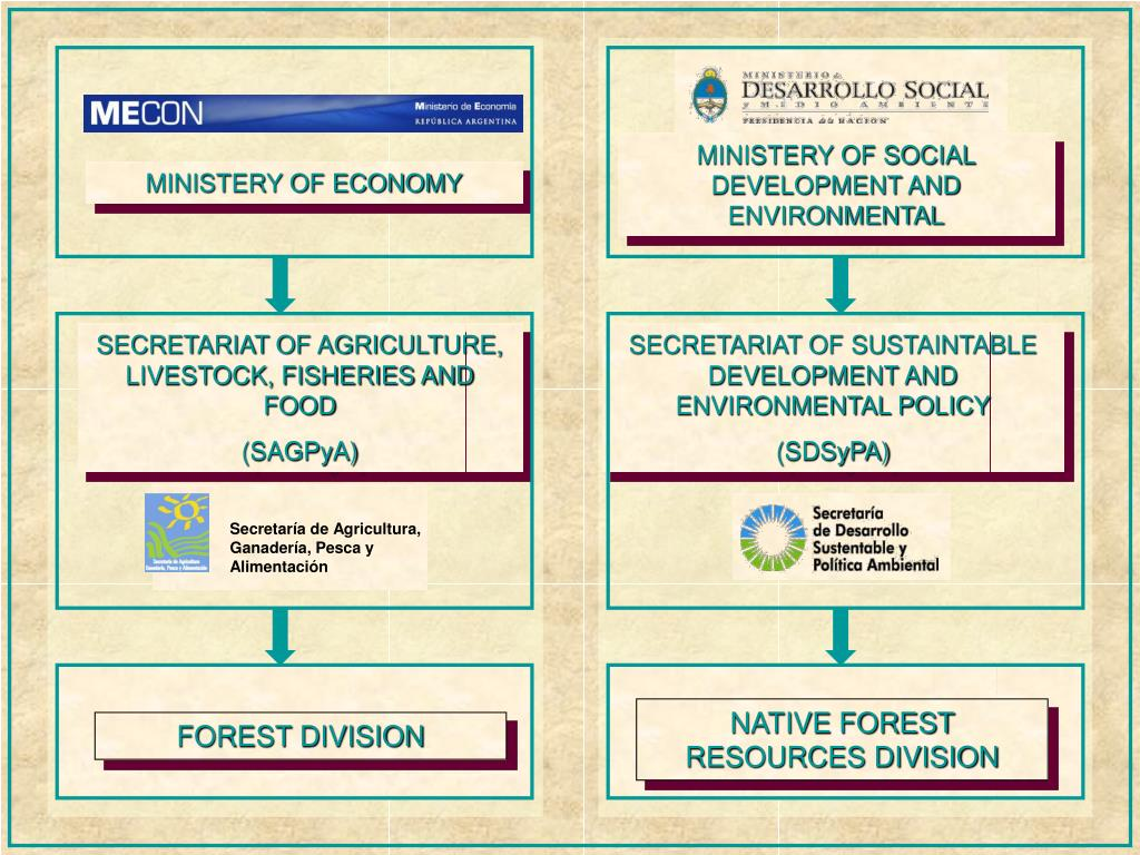 MINISTERY OF SOCIAL DEVELOPMENT AND ENVIRONMENTAL