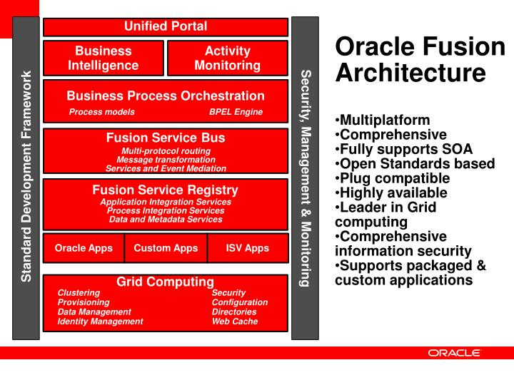 Oracle Fusion Architecture